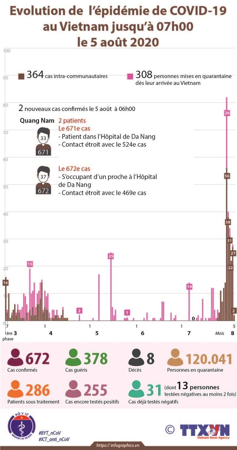 Evolution de l'epidemie de COVID-19 au Vietnam jusqu'a 07h00 le 5 aout 2020 hinh anh 1