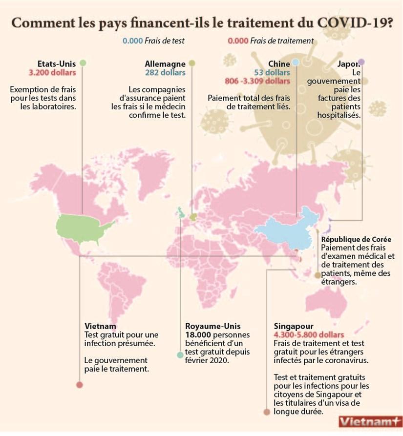 Comment les pays financent-ils le traitement du COVID-19? hinh anh 1