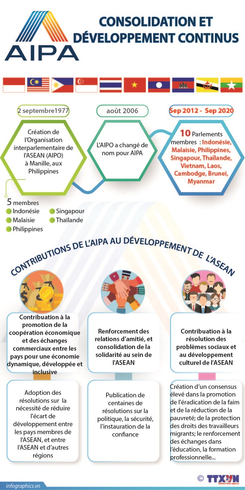 AIPA: Consolidation et Developpement continus hinh anh 1