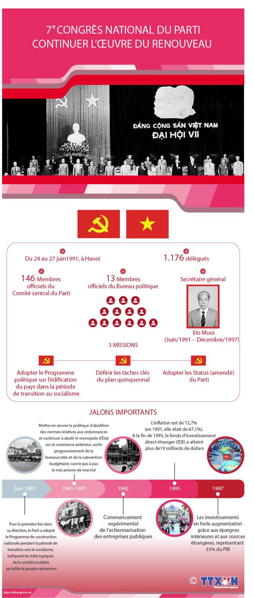 7e congres national du Parti - continuer l'oeuvre du Renouveau hinh anh 1