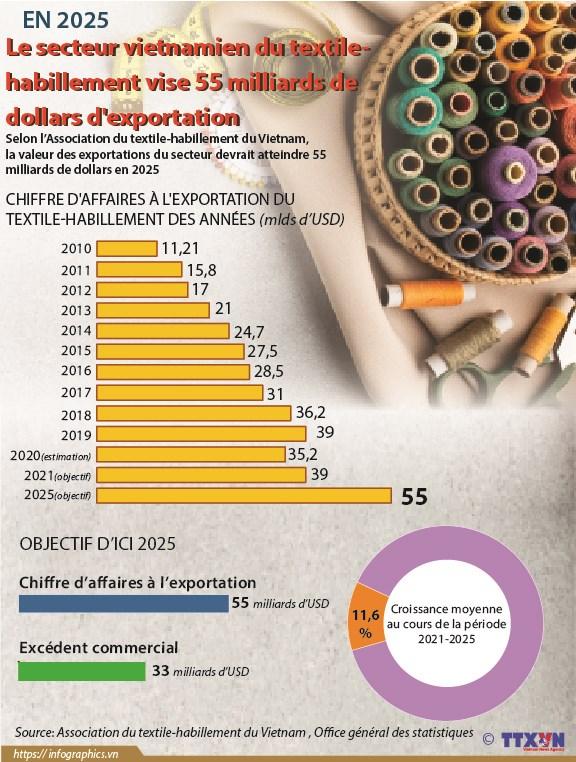 Le secteur vietnamien du textile-habillement vise 55 miliards de dollars d'exportation hinh anh 1