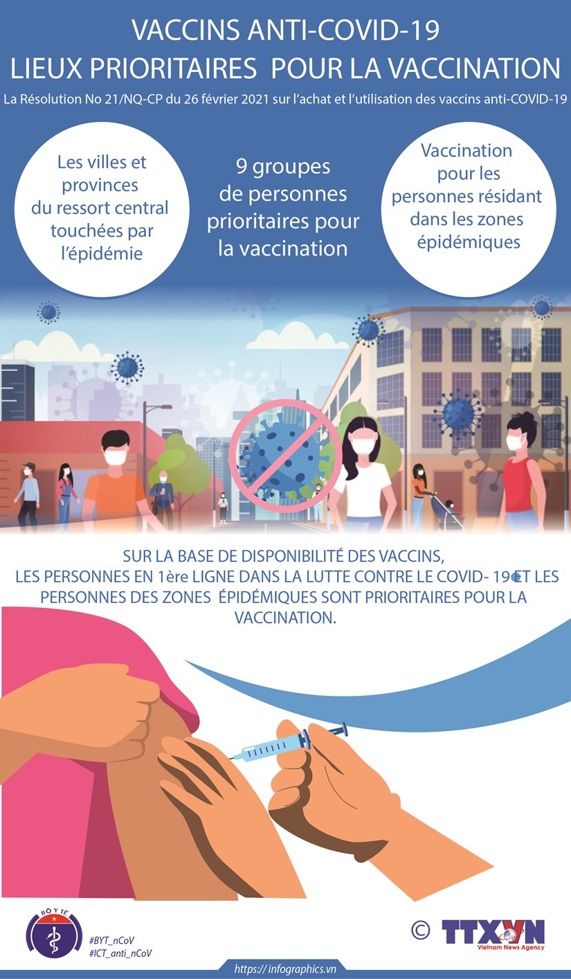 Vaccins antin-COVID-19: lieux prioritaires pour la vaccination hinh anh 1