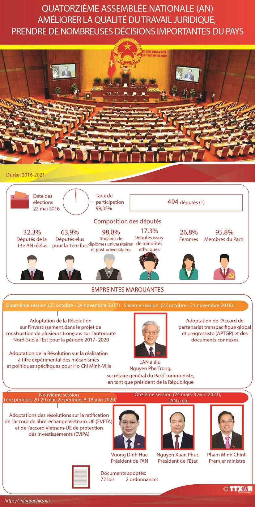 Quatorzieme Assemblee nationale du Vietnam hinh anh 1