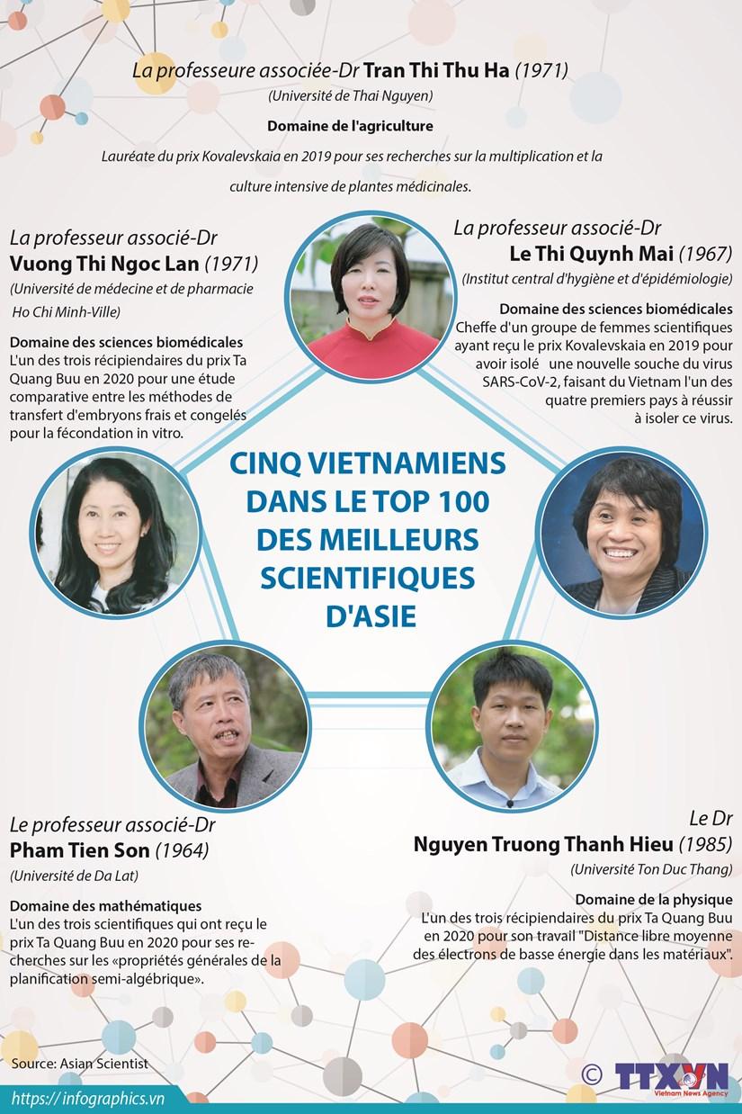 Cinq Vietnamiens dans le top 100 des meilleurs scientifiques d'Asie hinh anh 1