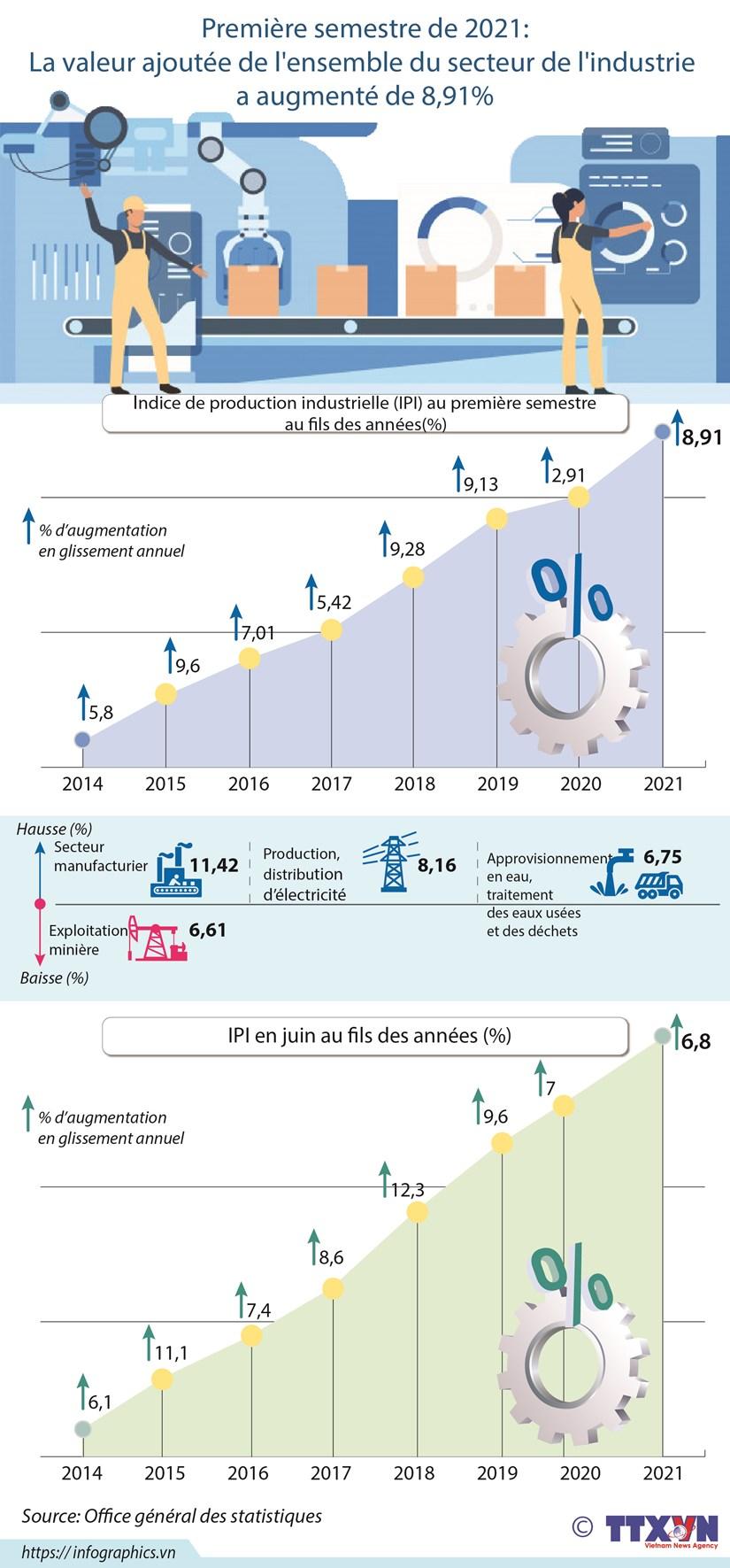 La valeur ajoutee du secteur de l'industrie a augmente de 8,91% en 6 mois hinh anh 1