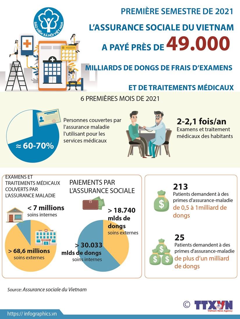 La Securite sociale du Vietnam a paye pres de 49.000 milliards de dongs en six mois hinh anh 1