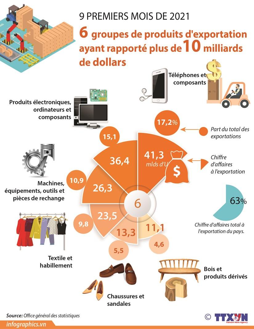 6 groupes de produits d'exportation ayant rapporte plus de 10 milliards de dollars hinh anh 1