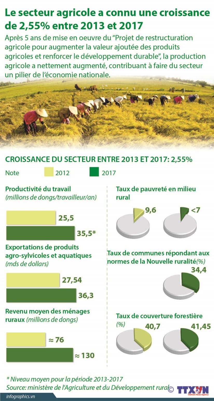 Le secteur agricole a connu une croissance de 2,55% entre 2013 et 2017 hinh anh 1