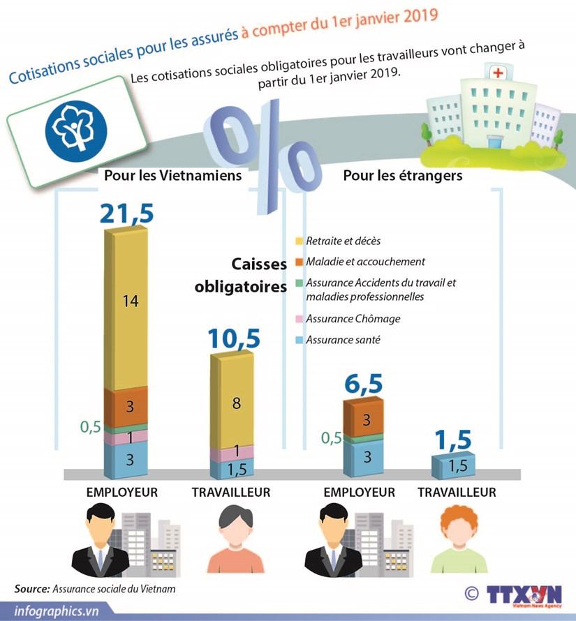 Les cotisations sociales obligatoires vont changer en 2019 hinh anh 1