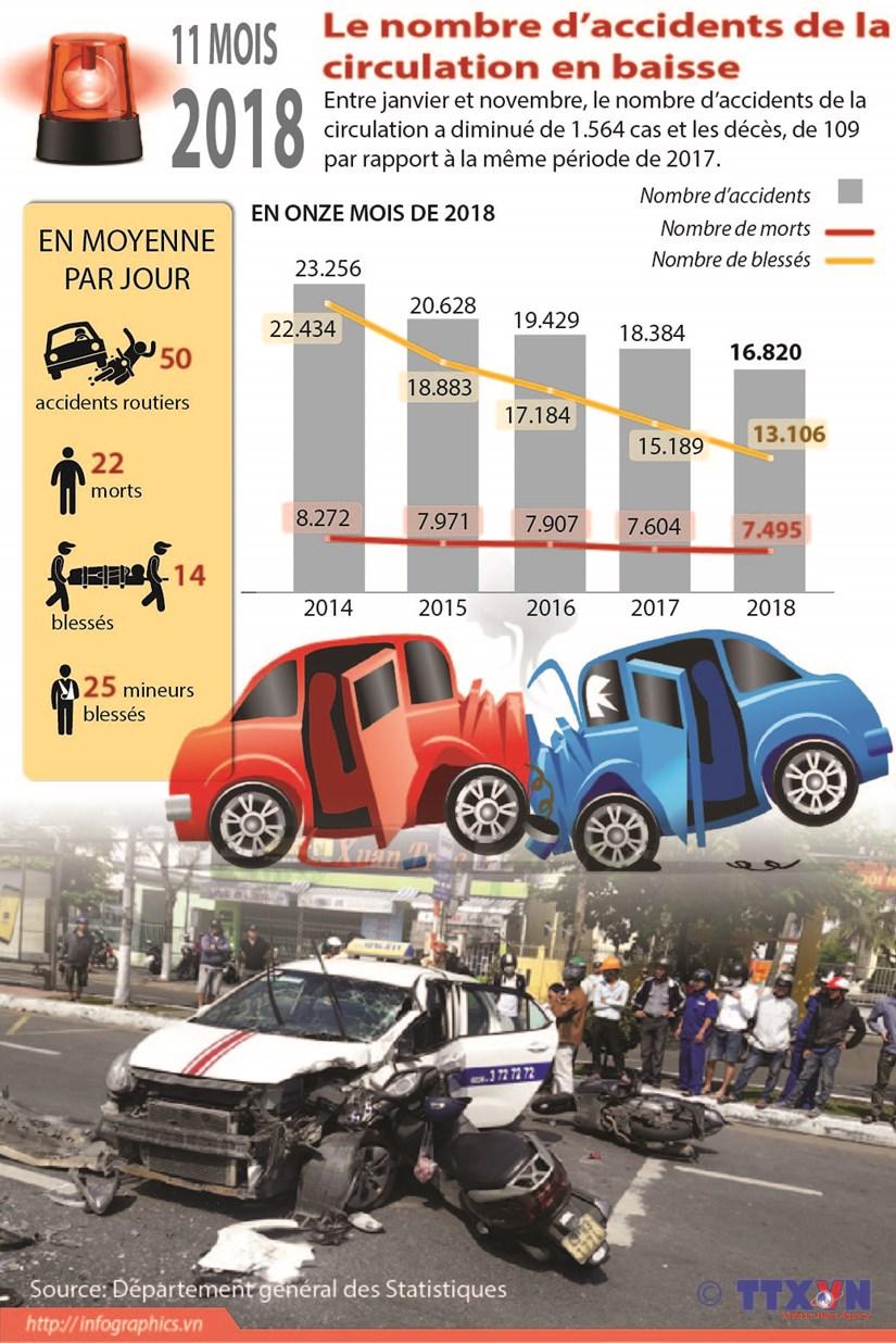 Le nombre d'accidents de la circulation en baisse hinh anh 1