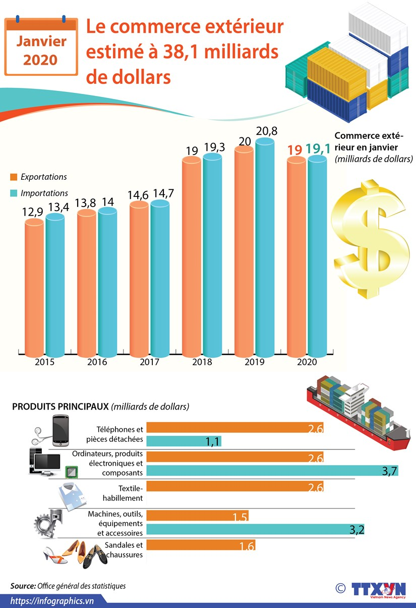 Janvier 2020: Le commerce exterieur estime a 38,1 milliards de dollars hinh anh 1
