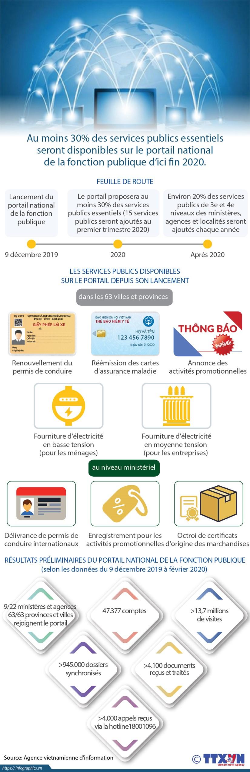 Resultats preliminaires du portail national de la fonction publique hinh anh 1