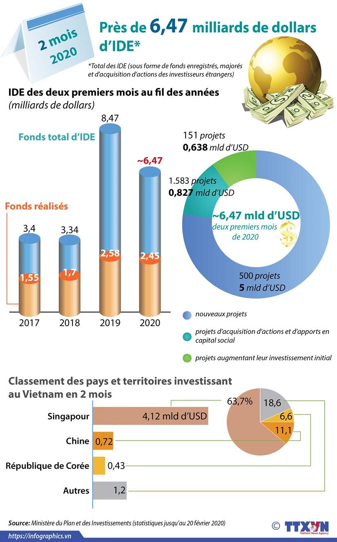 Le Vietnam attire pres de 6,47 milliards de dollars d'IDE pendant les deux premiers mois 2020 hinh anh 1