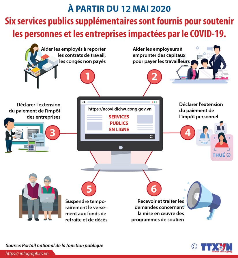 Six nouveaux services publics pour soutenir les habitants et entreprises impactes par le COVID-19 hinh anh 1