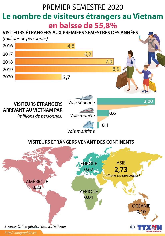Premier semestre : Le nombre de visiteurs etrangers au Vietnam en baisse de 55,8% hinh anh 1