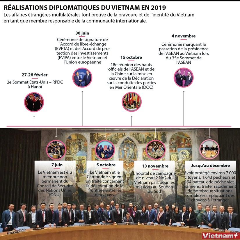 Realisations diplomatiques du Vietnam en 2019 hinh anh 1