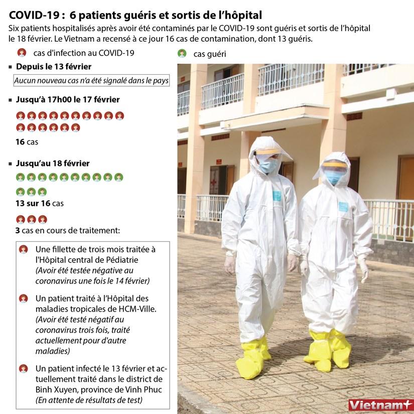 COVID-19 : 6 patients gueris et sortis de l'hopital hinh anh 1