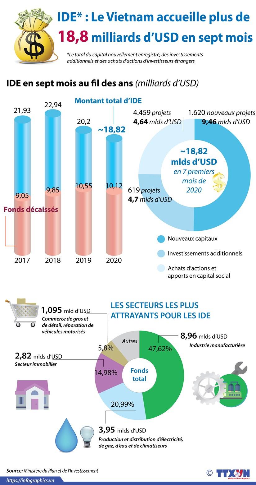 IDE : Le Vietnam accueille plus de 18,8 milliards d'USD en sept mois hinh anh 1