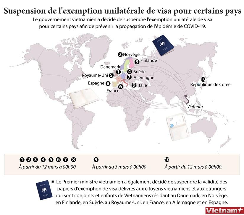 Suspension de l'exemption unilaterale de visa pour certains pays hinh anh 1