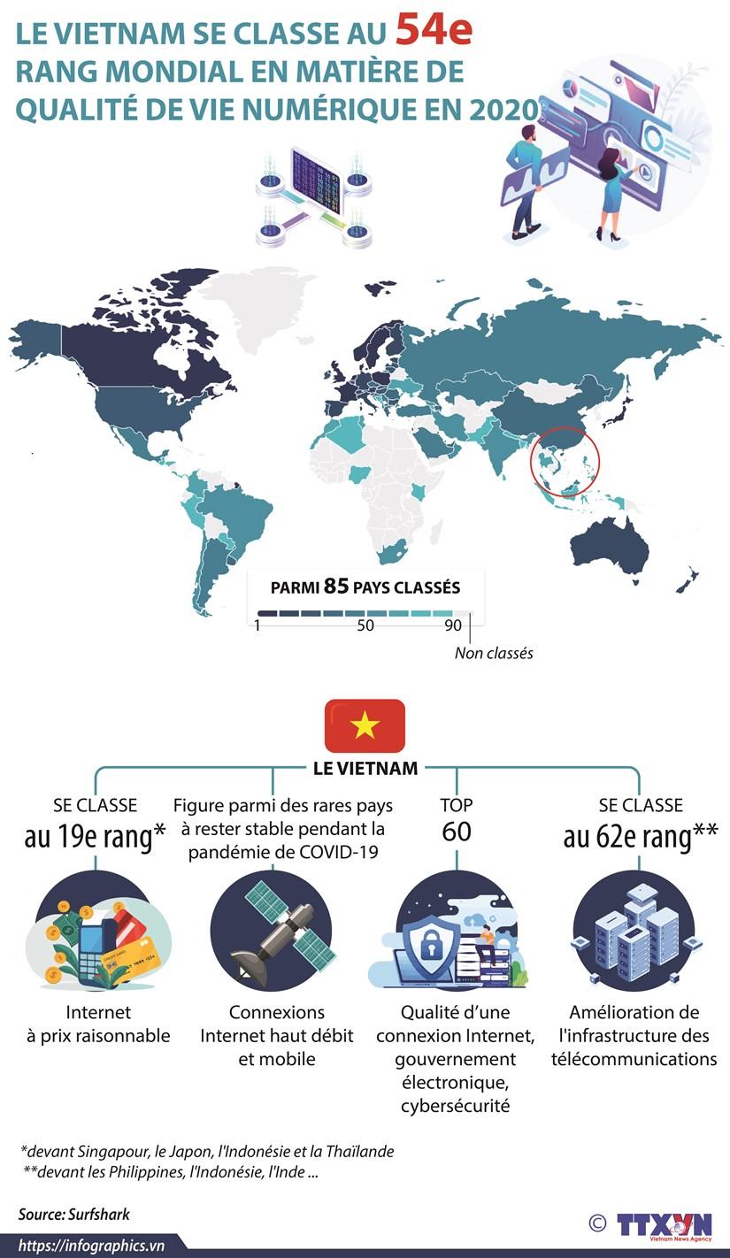 Le Vietnam se classe au 54e rang mondial en matiere de qualite de vie numerique en 2020 hinh anh 1