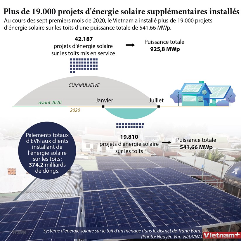 Plus de 19.000 projets d'energie solaire supplementaires installes hinh anh 1