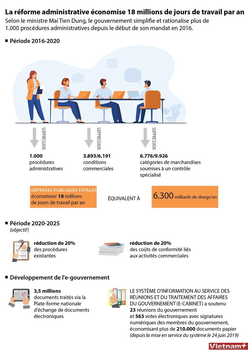La reforme administrative economise 18 millions de jours de travail par an hinh anh 1