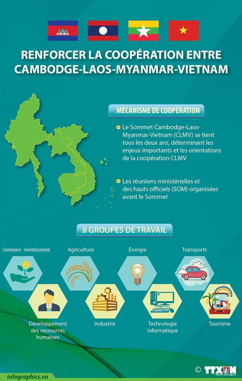 Renforcer la cooperation Cambodge-Laos-Myanmar-Vietnam hinh anh 1