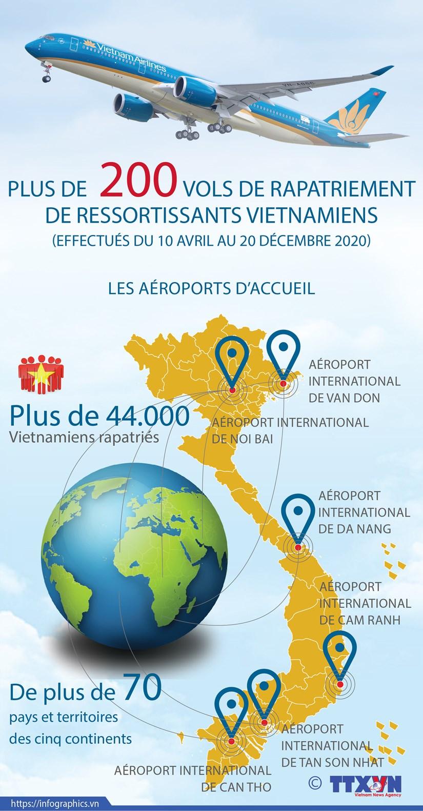 Plus de 200 vols de rapatriement de ressortissants vietnamiens effectues du 10 avril au 20 decembre hinh anh 1