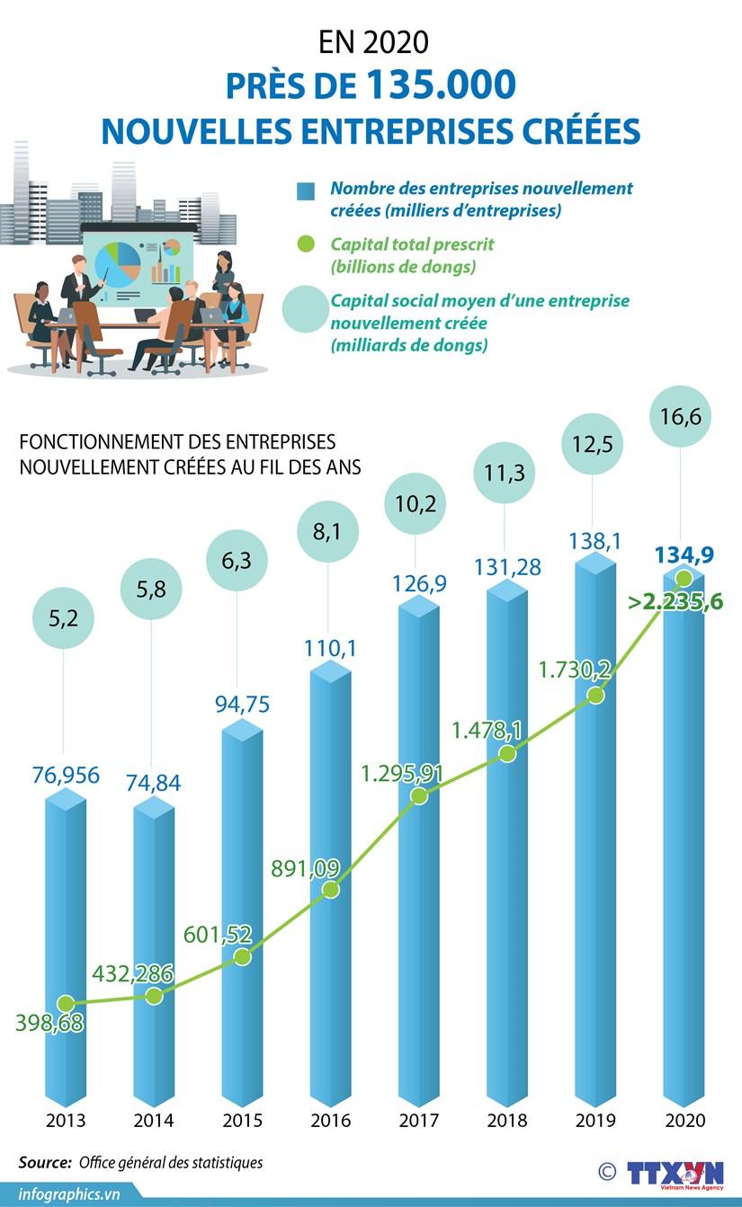 Pres de 135.000 nouvelles entreprises creees en 2020 hinh anh 1