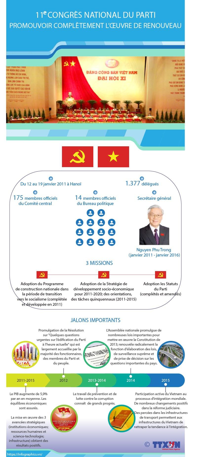 11e Congres national du Parti: Promouvoir completement l'œuvre de Renouveau hinh anh 1