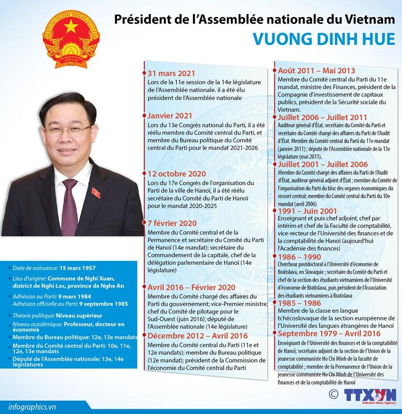 Vuong Dinh Hue elu president de l'Assemblee nationale hinh anh 1