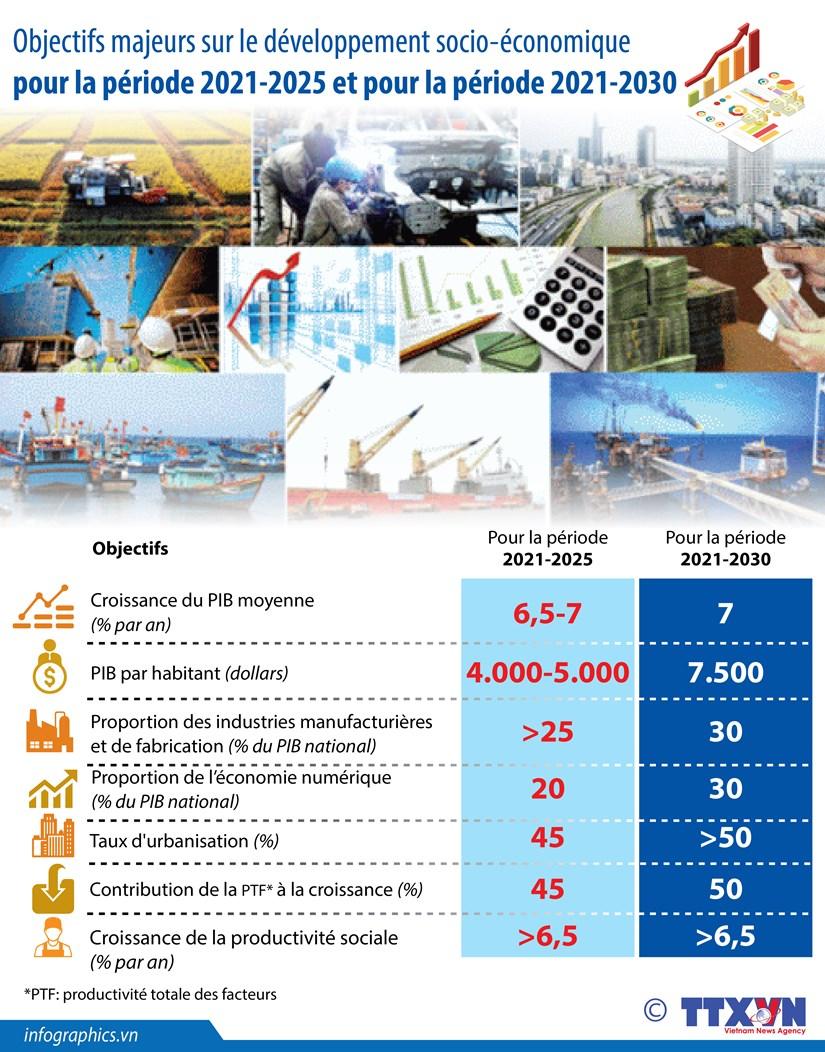 Objectifs majeurs sur le developpement socio-economique pour la periode 2021-2025 hinh anh 1