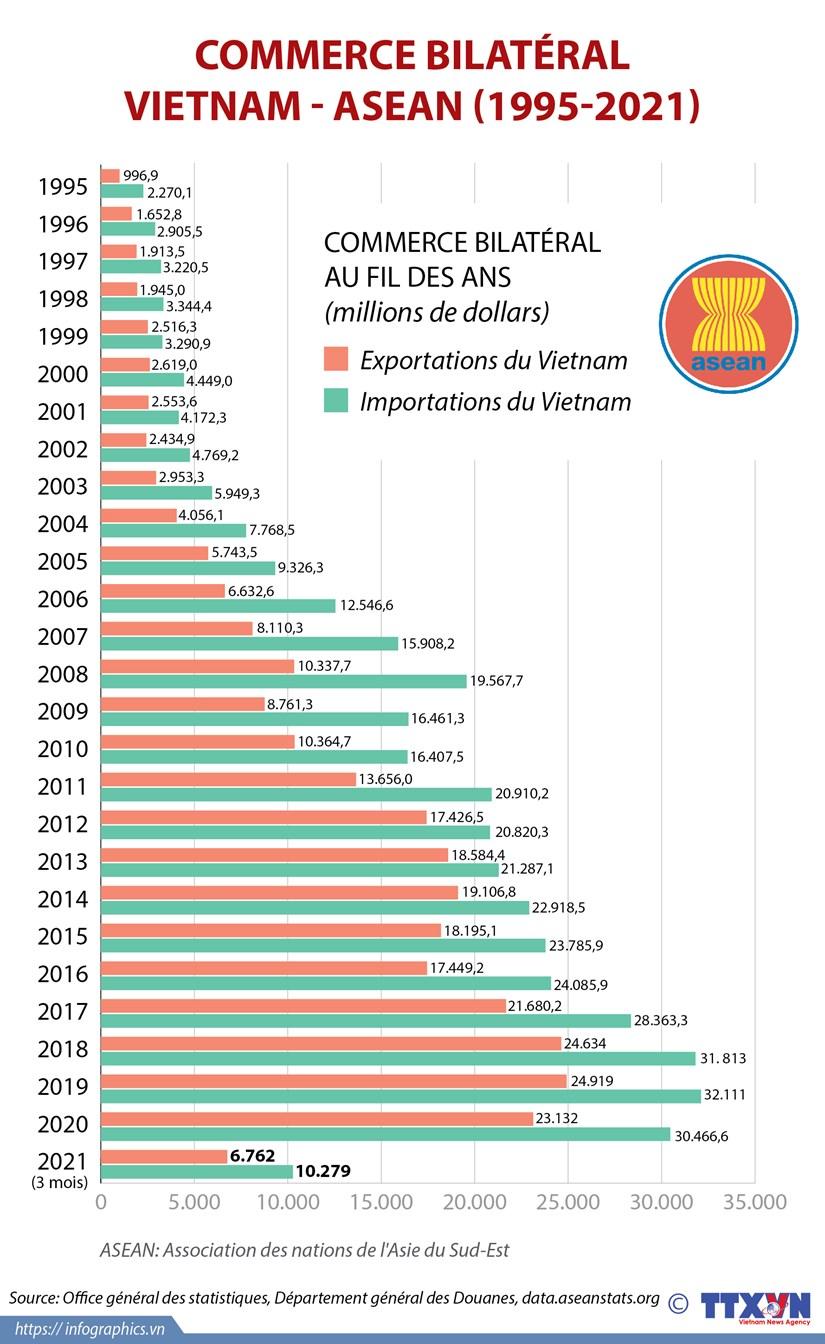 Commerce bilateral Vietnam-ASEAN (1995-2021) hinh anh 1