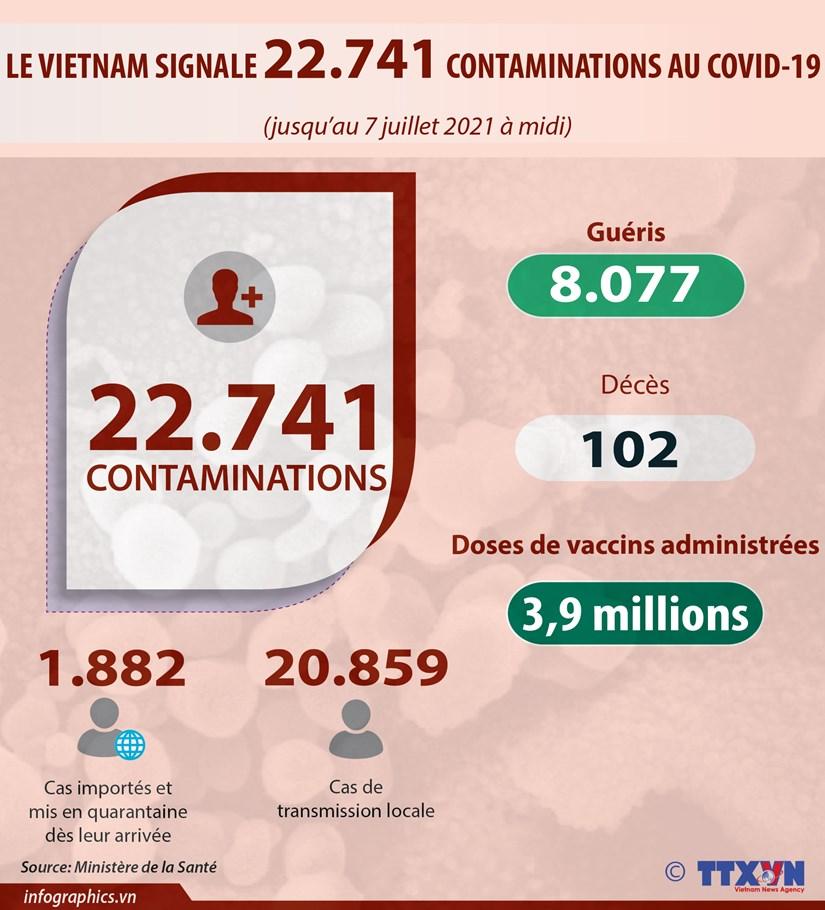 COVID-19 : Le bilan porte a 22.741 cas confirmes hinh anh 1