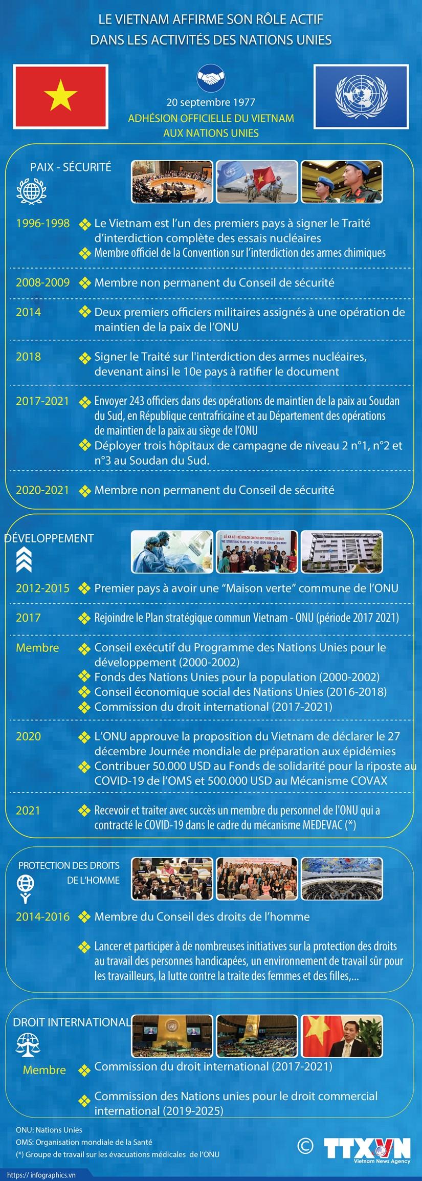 Le Vietnam affirme son role proactif et actif dans les activites des Nations Unies hinh anh 1