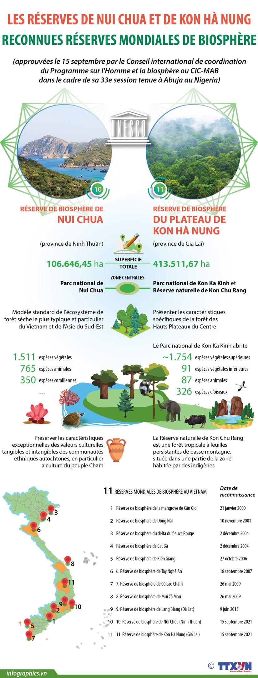 Les reserves de Nui Chua et de Kon Ha Nung reconnues reserves mondiales de biosphere hinh anh 1