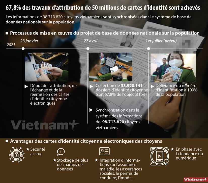 67,8% des travaux d'attribution de 50 millions de cartes d'identite sont acheves hinh anh 1
