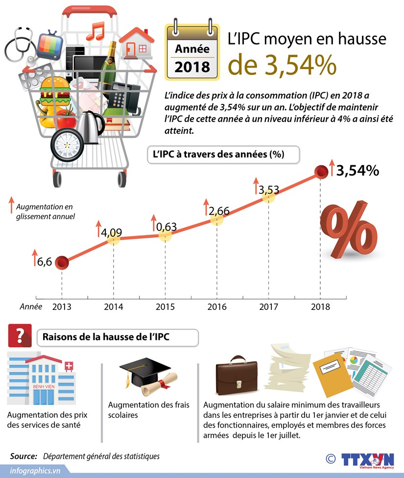 L'IPC en 2018 en hausse de 3,54% hinh anh 1