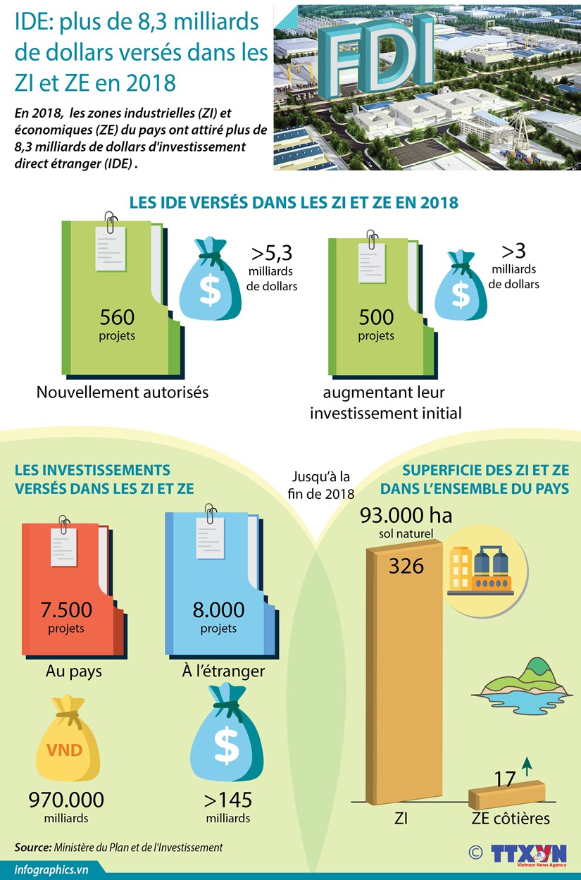 IDE: plus de 8,3 milliards de dollars verses dans les ZI et ZE en 2018 hinh anh 1