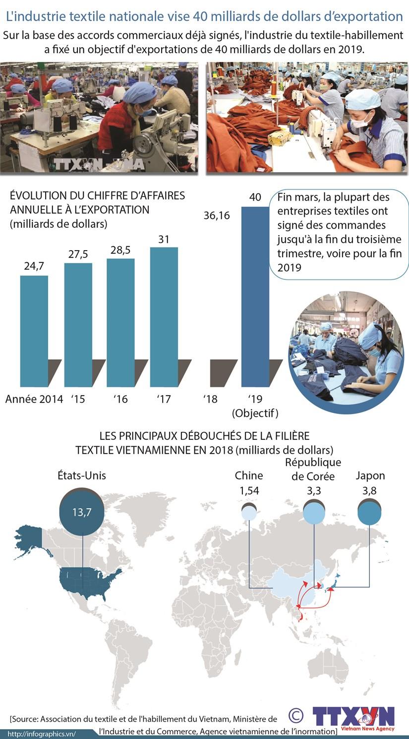L'industrie textile nationale vise 40 milliards de dollars d'exportation hinh anh 1