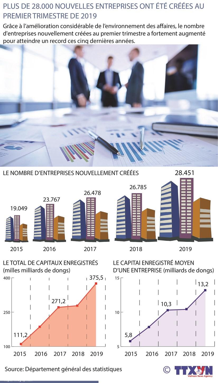 Plus de 28.000 nouvelles entreprises creees au 1er trimestre hinh anh 1