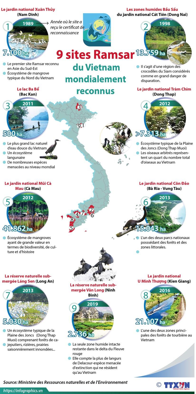 Neuf sites Ramsar du Vietnam mondialement reconnus hinh anh 1