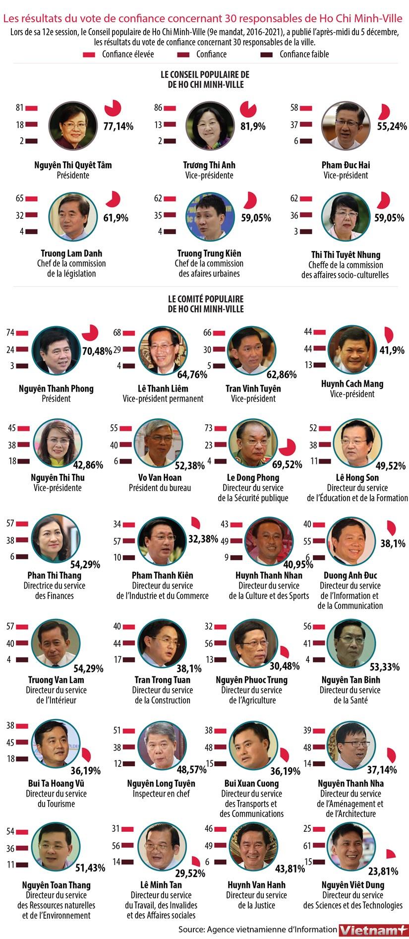 Les resultats du vote de confiance concernant 30 responsables de Ho Chi Minh-Ville hinh anh 1