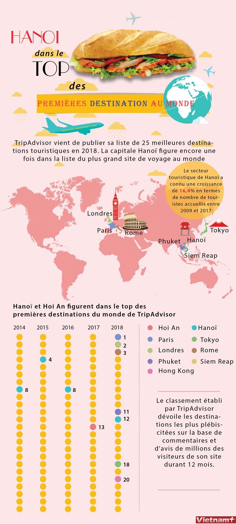 Hanoi dans le top des premieres destinations au monde hinh anh 1