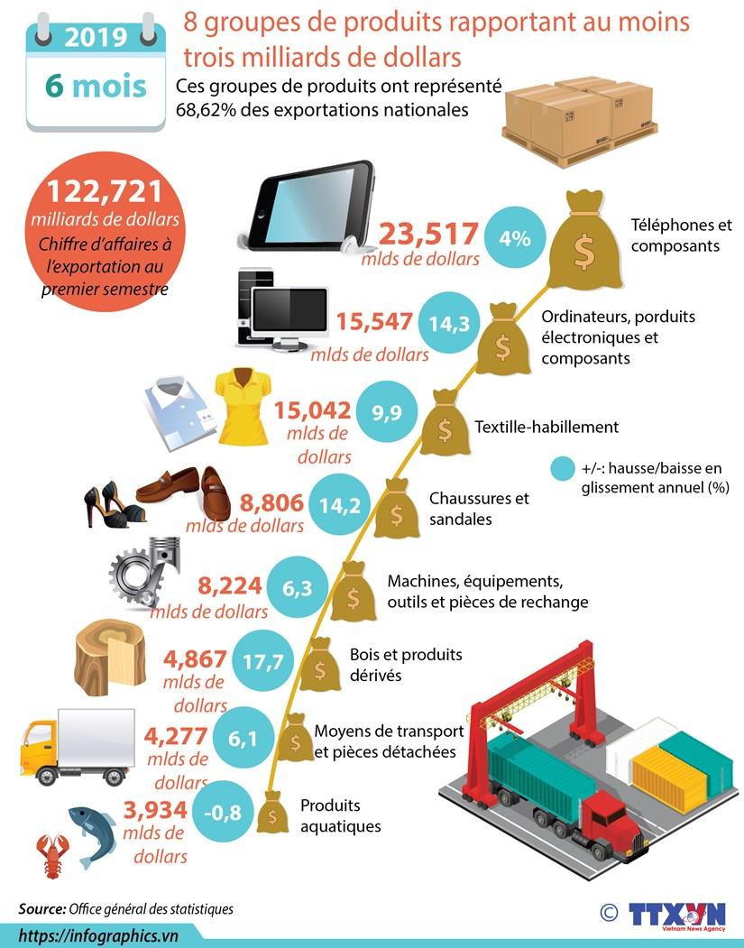 Premier semestre: 8 groupes de produits rapportant au moins trois milliards de dollars hinh anh 1