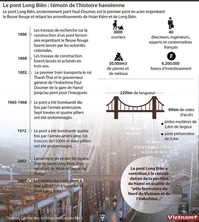 Le pont Long Bien : temoin de l'histoire hanoienne hinh anh 1