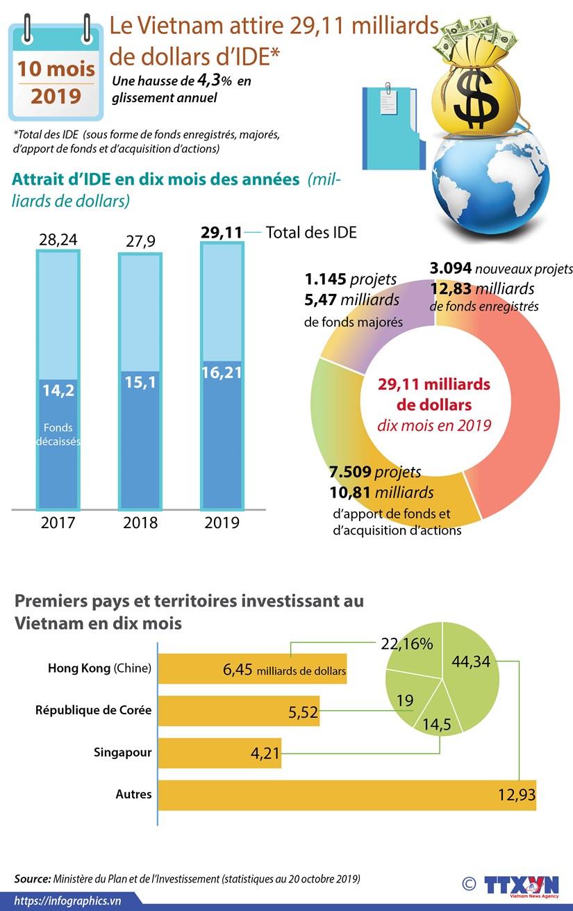 Le Vietnam attire 29,11 milliards de dollars d'IDE en dix mois hinh anh 1