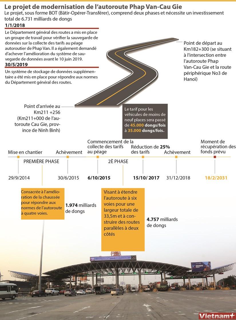 Le projet de modernisation de l'autoroute Phap Van-Cau Gie hinh anh 1