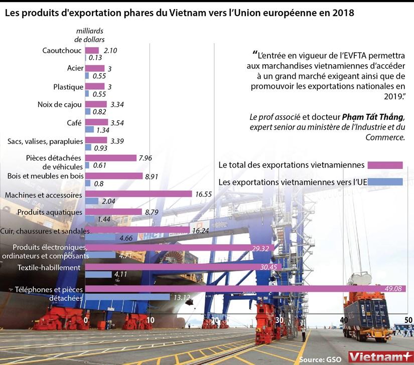 Les produits d'exportation phares du Vietnam vers l'Union europeenne en 2018 hinh anh 1