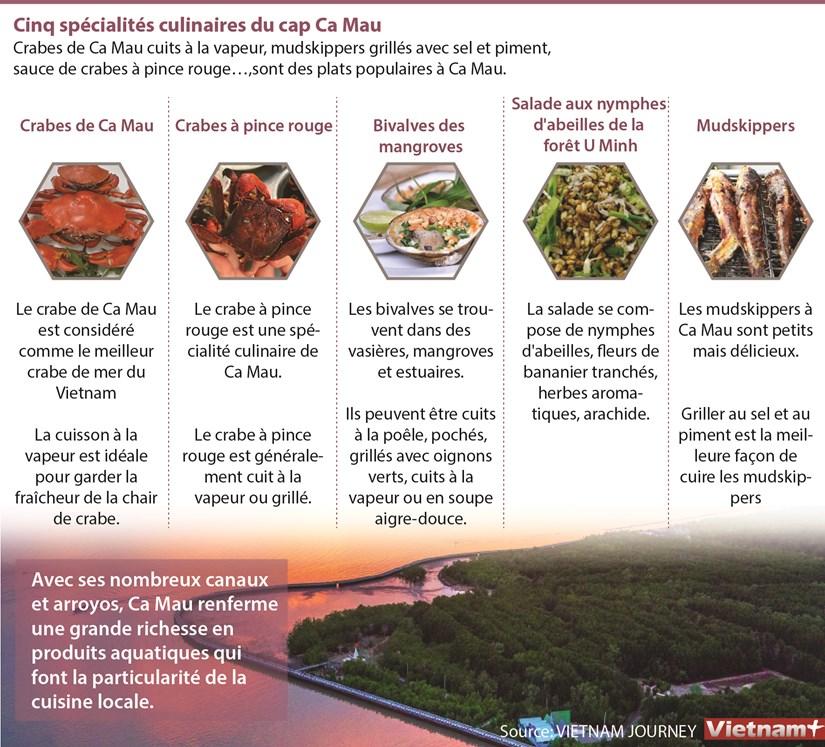 Cinq specialites culinaires du cap Ca Mau hinh anh 1